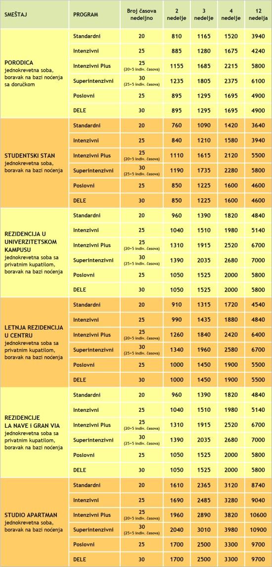 Cene kurseva spanskog jezika u Valensiji 2020, IH Valencia, Verbalisti