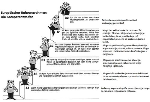 nivoi-znanja-nemackog-jezika-verbalisti
