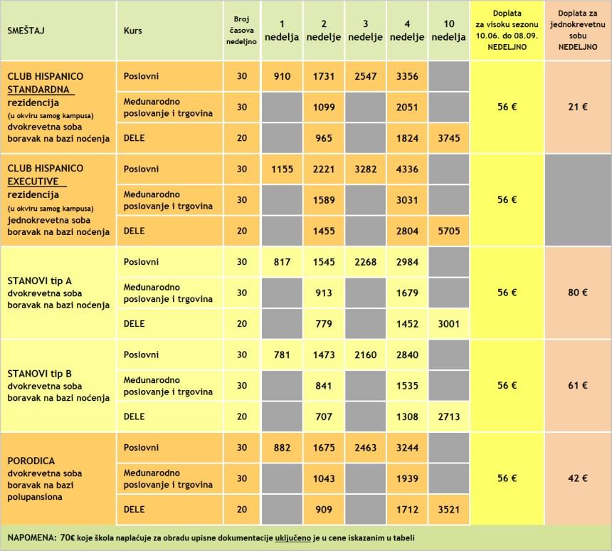 Cene poslovnih kurseva spanskog u Malagi, Malaca Instituto, 2020