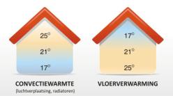 Vloerverwarming infrezen Haarlem