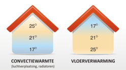Vloerverwarming frezen Amsterdam