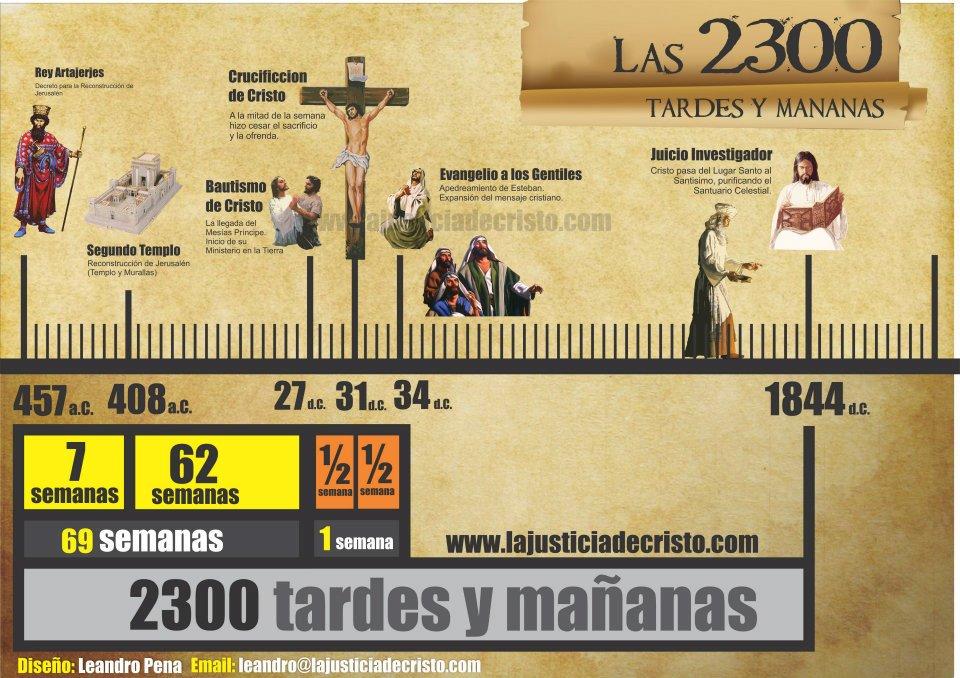 Las 2300 tardes y mañanas - Daniel 8:14 [Gráfico]