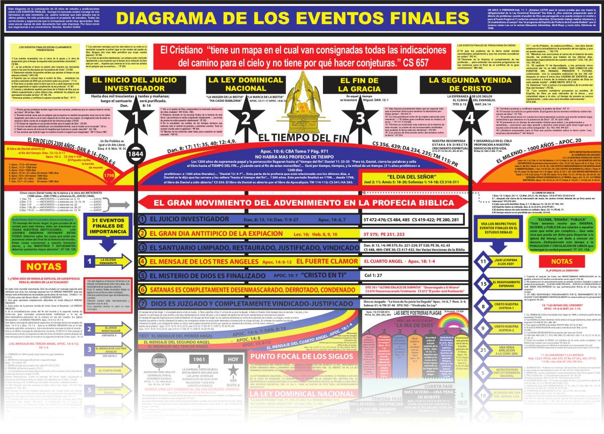 Diagrama de los Eventos Finales - Gordon Collier