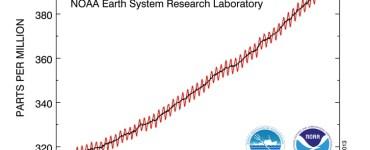 Incremento de CO2. Gráfico NOOA
