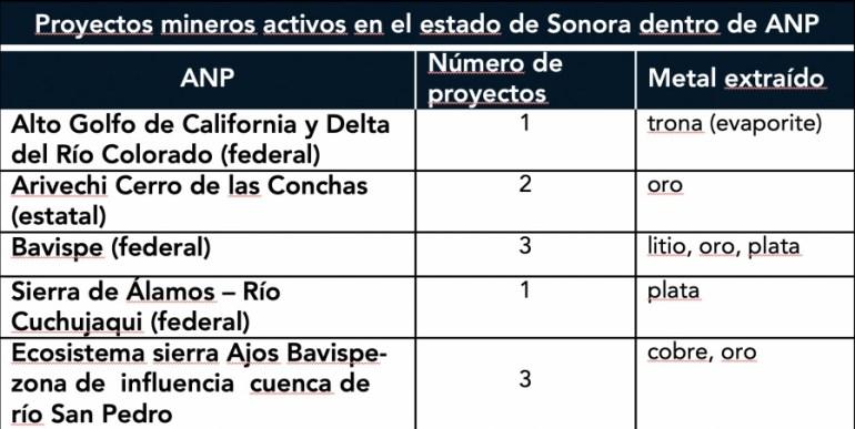 Sonora proyectos dentro de ANP