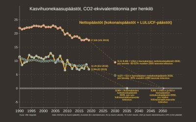USA:n uudet ilmastotavoitteet EU:ta ja Suomea vaisumpia