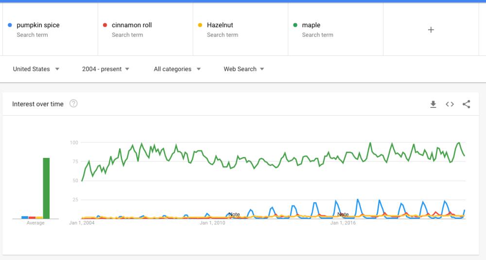 Fall 2021 SEO - Google Trends