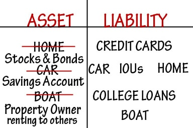 zekerheden en investeringen of assets and liability
