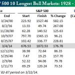 De 10 langste stierenmarkten S&P 500. De langste stierenmarkt is de stierenmarkt van de periode 1987 tot 2000.