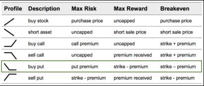 Het risico profiel van opties