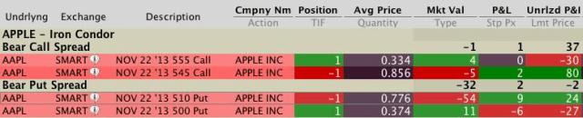 iron condor optie strategie apple