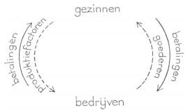 de economische cirkel