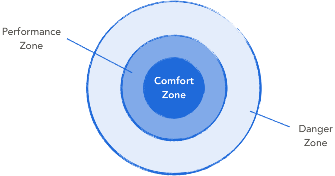 Comfort Zone by LEARN2LEAD