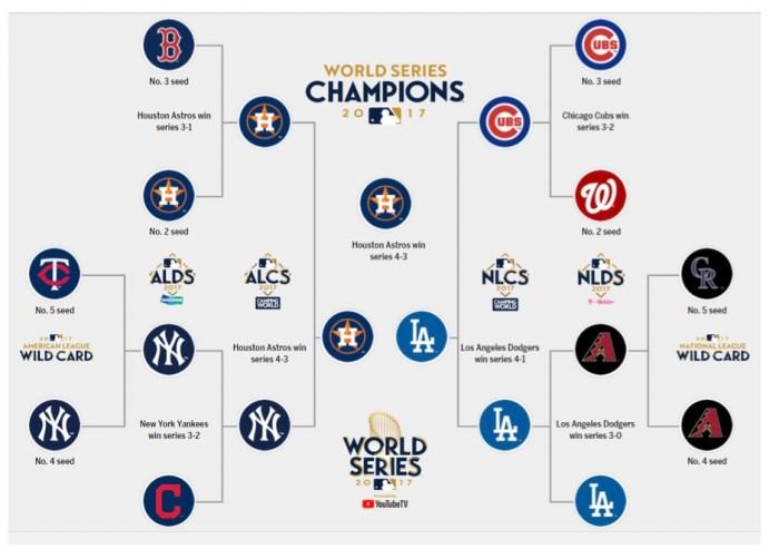Playoffs van 2017, Wild card is 1 wedstrijd, ALDS is best of five, ALCS en World Series zijn Best of seven. ©MLB