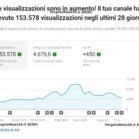 Le visualizzazioni sono in aumento! Il tuo canale ha ricevuto 153.578visualizzazioni negli ultimi 28giorni.