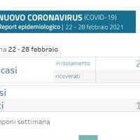 Coronavirus in Appennino - I dati della settimana 22 - 28 febbraio. San Benedetto 70 casi, Vergato 33 e Monzuno 26