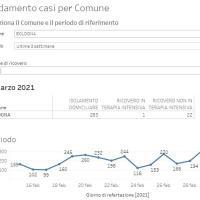 2-3-2021 – Coronavirus in Appennino – 79 nuovi casi. Marzabotto 13, Gaggio Montano, Lizzano e Vergato 12