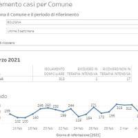 5-3-2021 – Coronavirus in Appennino – 54 nuovi casi. Vergato e Gaggio 9, Monzuno e Alto Reno 8