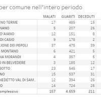 15/05/2021- Covid in Appennino: 3 nuovi casi. Vaccini per gli over40