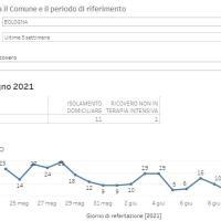 10/06/2021- Covid in Appennino: 2 nuovi casi, scendono a 106 i malati