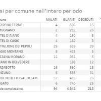 """14/06/2021- Covid in Appennino: 94 i malati. Vaccini """"Unipol Arena"""" spostati dal 21 al 24 giugno"""
