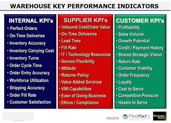 Warehouse Management KPIs