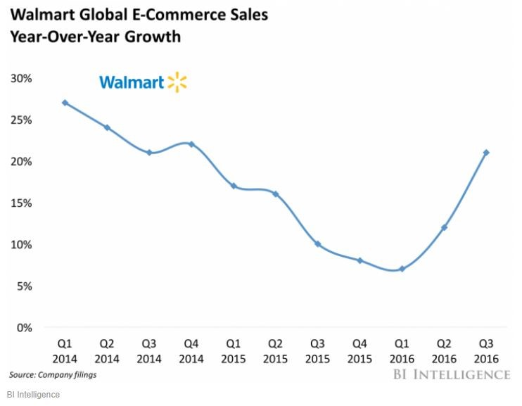 How Walmart Just Bested Amazon In The ECommerce Channel Utilizing - How to create a invoice walmart online shopping store pickup