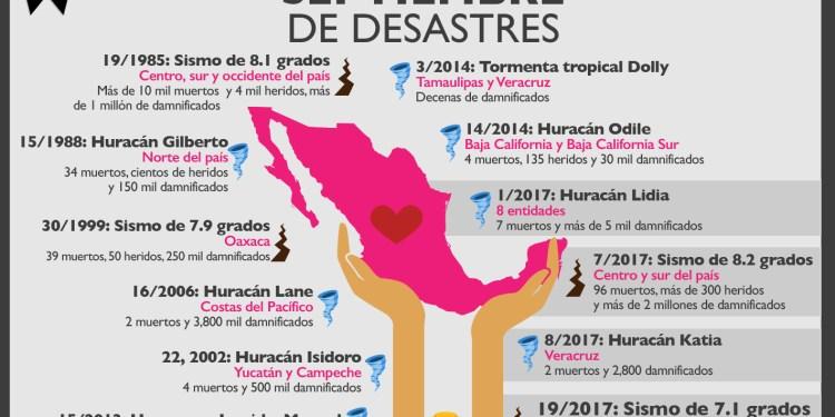 Septiembre de desastres | El dato del 26 de septiembre