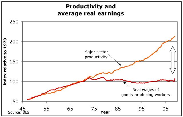 1280px-US_productivity_and_real_wages.jpg