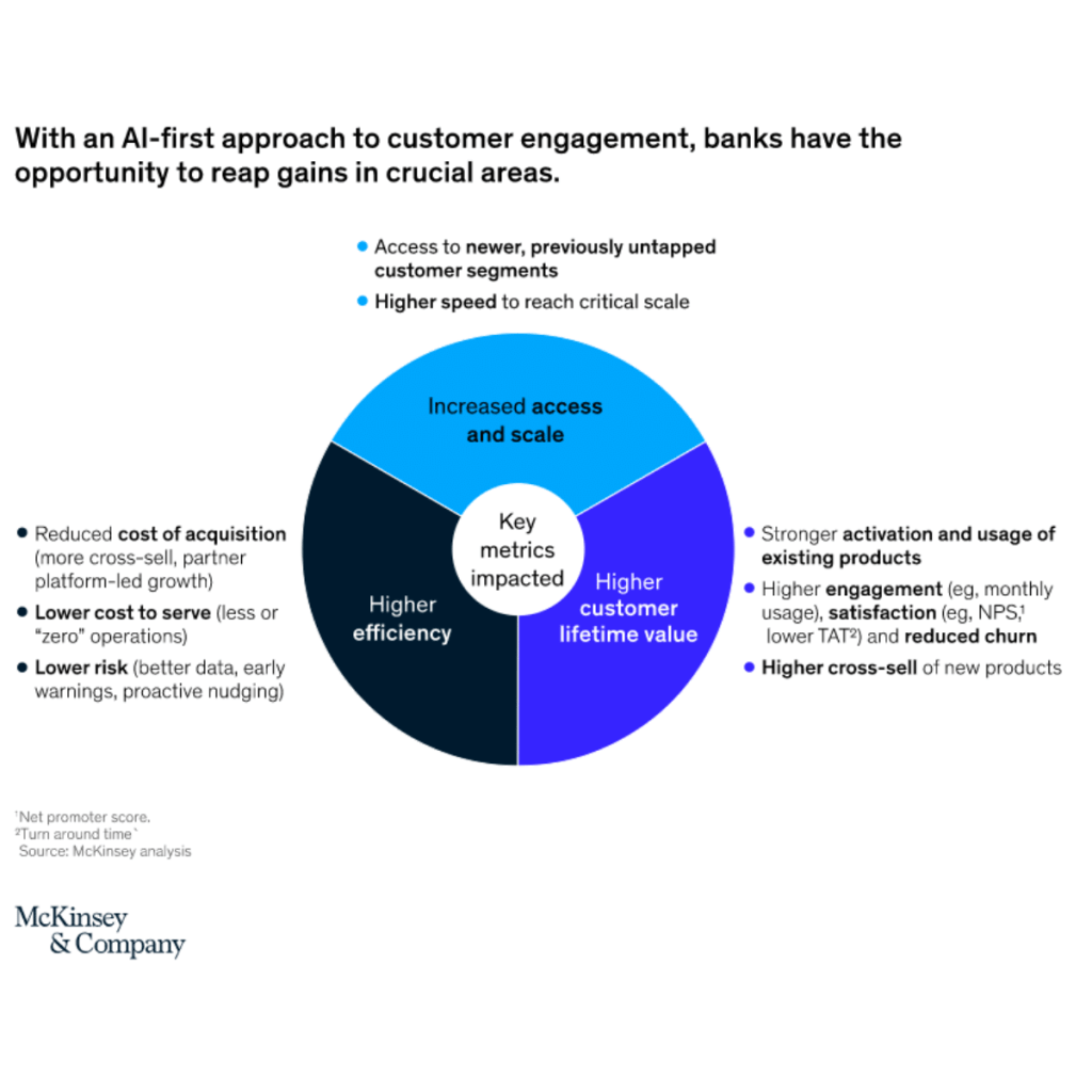 Mckinsey report showing the AI-first approach to customer engagement