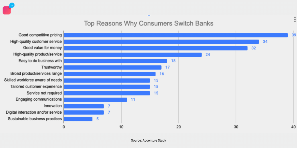 A survey result by Accenture showing the top reasons consumers switch banks