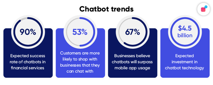 Stats on Chatbot Trends in 2021