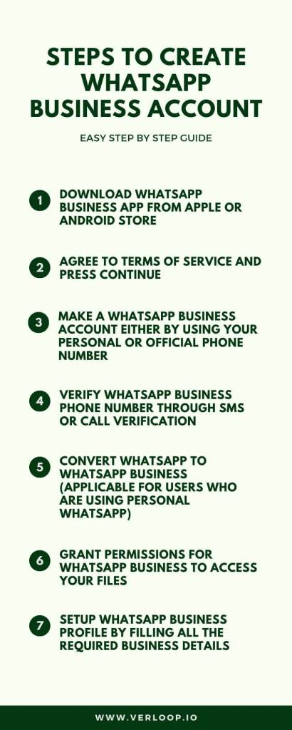 how to create whatsapp business account infographics