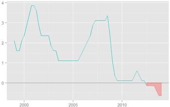 Si le taux directeur sur les dépots admettait des valeurs négatives, il serait en dessous de 0 depuis 2012