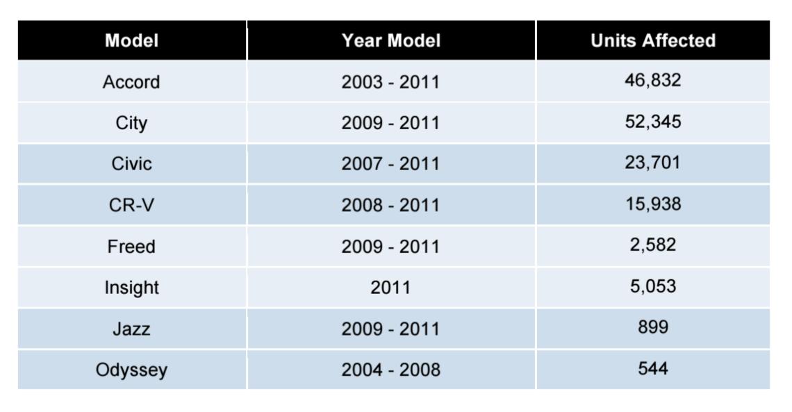 Honda recall 2016