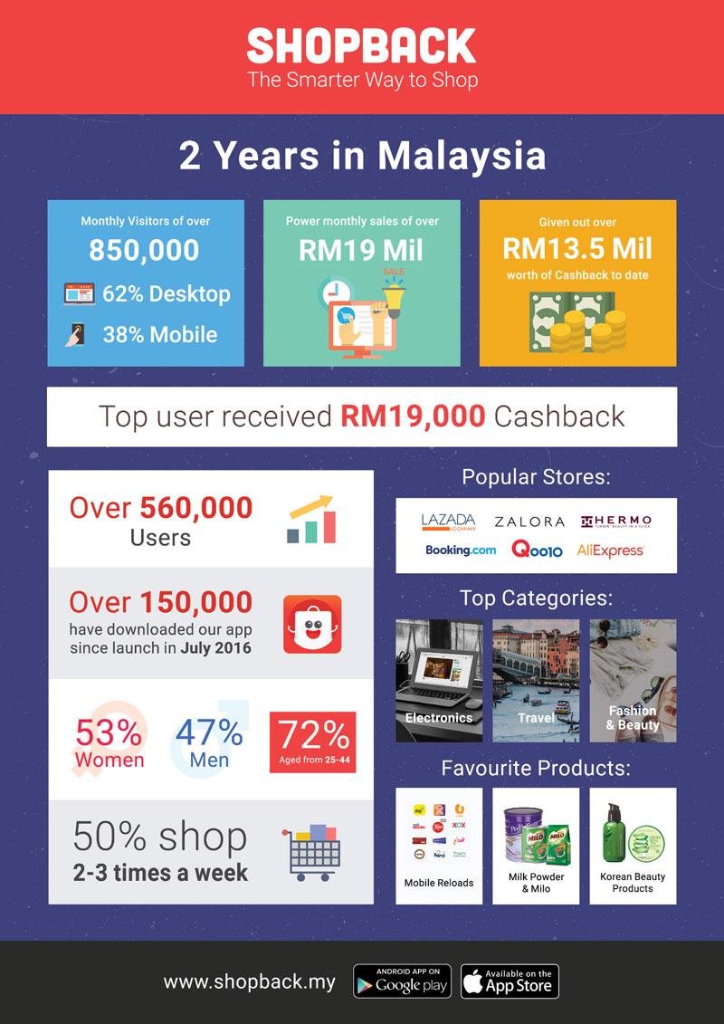 ShopBack Malaysia at a glance
