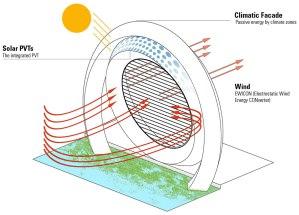 Dutch Wind Wheel