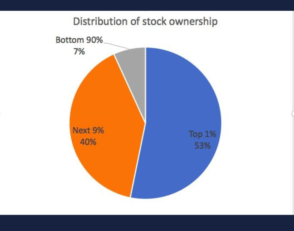 Graph of Stock Ownership