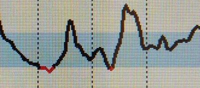 FSL-curve