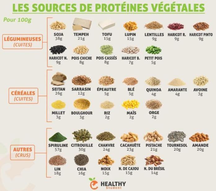 Où trouver ces fameuses protéines ?