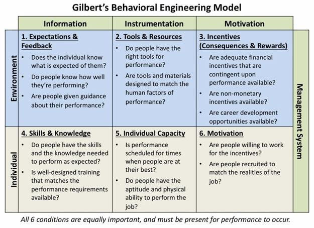 In science and engineering, root cause analysis (rca) is a method of problem solving used. Human Error How To Accurately Identify Address It Using Performance Models