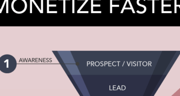 Generate leads with a Digital Sales Funnel During and after COVID 19