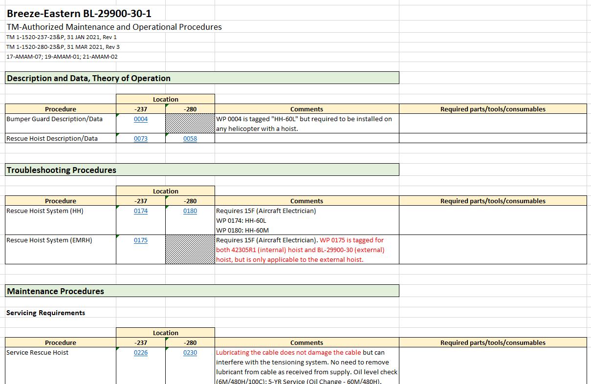 B-E Hoist TM Authorized Maintenance