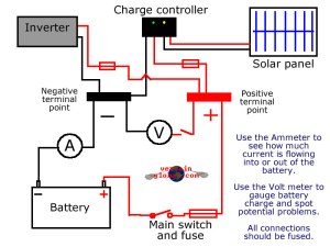 Part three  Alternative power and UPS system