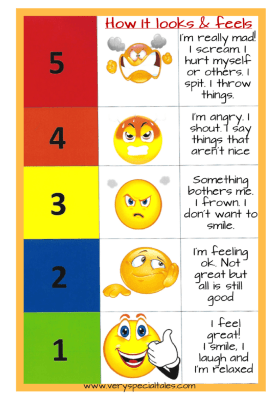 Anger Scale for Kids: a 5 point scale for anger