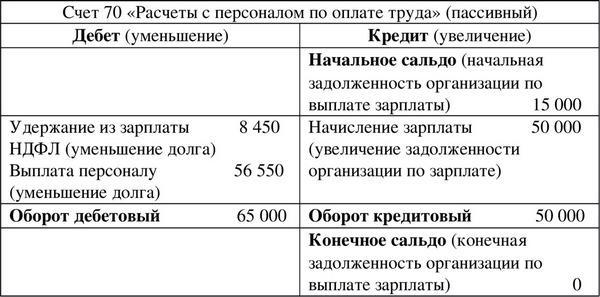 дебет 69 кредит 51 проводка означает kredit 24 fix