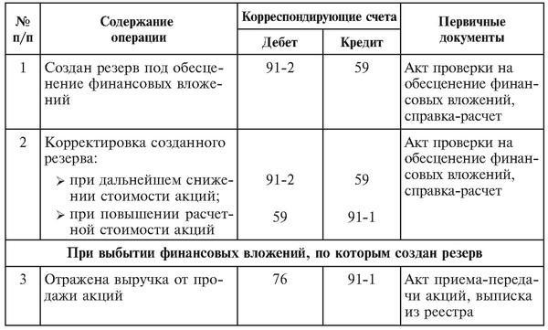 счет 58.3 предоставленные займы