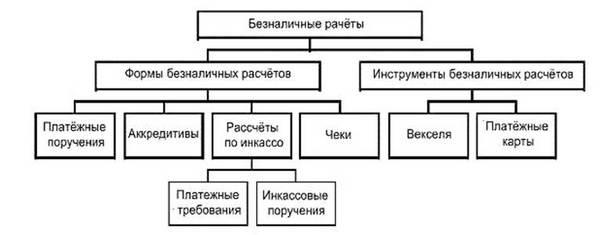 Платежные поручения в кредитных организациях
