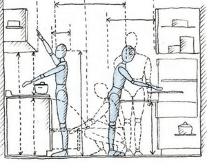 image of ergonomics in a kitchen