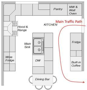 Main traffic flow from mudroom to rest of home cuts through work triangle